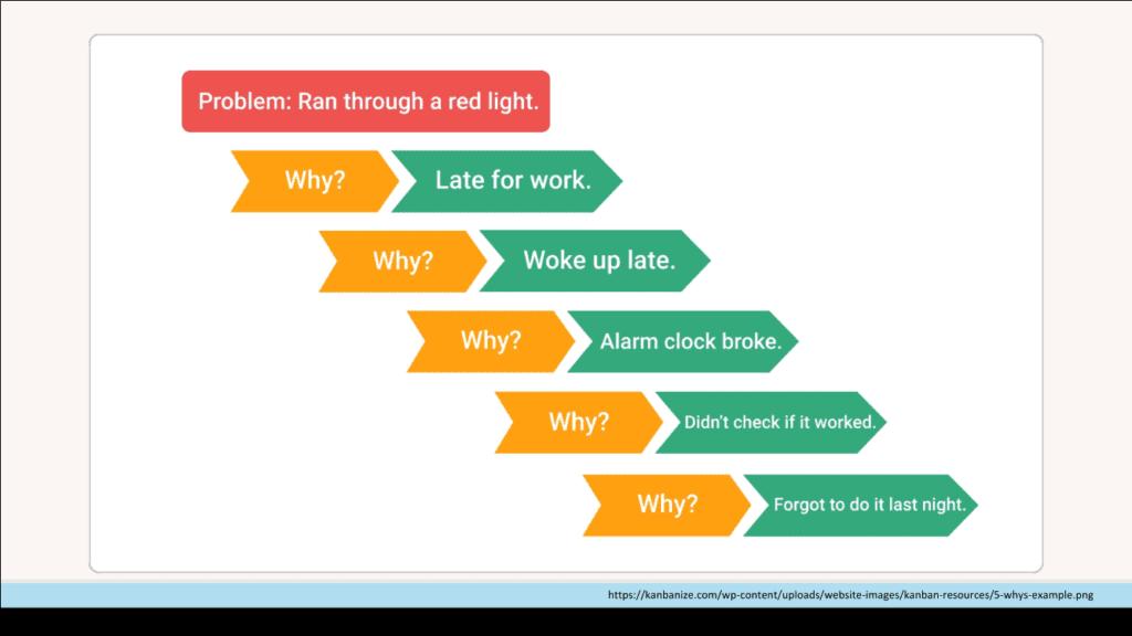 five whys problem solving procedure