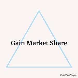 Gain Market Share triangle